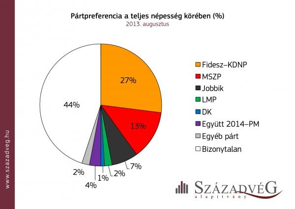 Pártpreferencia a teljes népesség körében 2013 augusztus