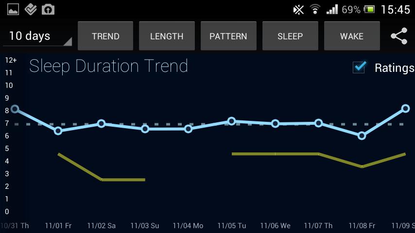 Alvás időtartam: kék vonal. Az én értékelésem az éjszakáról: barnás-zöld csík.